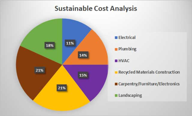 Recycled Materials Village sustainable cost breakdown image, Recycled Materials Village cost analysis, Recycled Materials construction electrical costs, Recycled Materials construction plumbing costs, Recycled Materials construction HVAC costs, Recycled Materials construction building materials costs, Recycled Materials construction carpentry and furniture costs, Recycled Materials construction landscaping costs