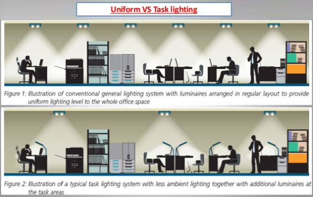 Lighting Leed Sustainable Lighting Design