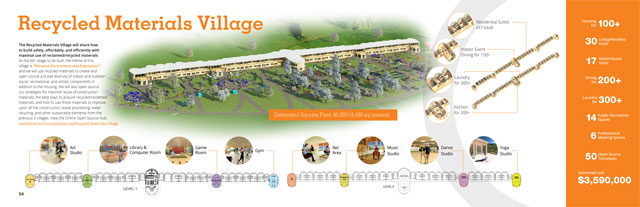 Recycled Materials Village - One Community Open Source ...