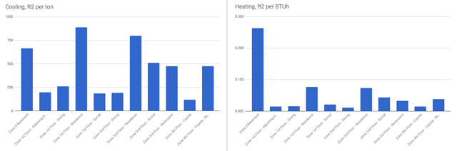 HVAC: Duplicable City Center Open Source Heating and Cooling Hub