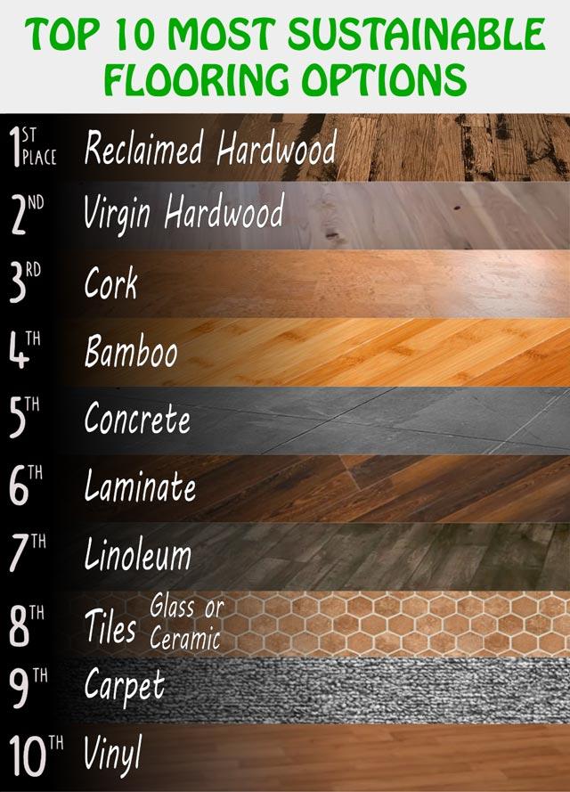 Top Ten Best Most Sustainable Eco, Top 10 Laminate Flooring